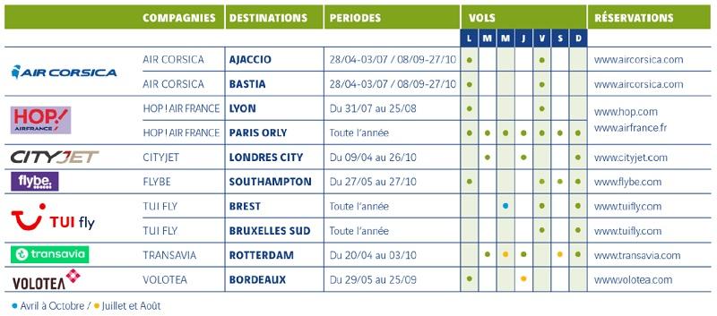 L'aéroport Toulon Hyères vise plus de 30 000 sièges supplémentaires en 2017