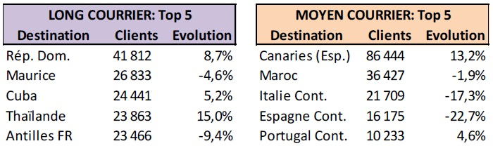 Au niveau des destinations internationales, les premières destinations en trafic pour les voyages à forfait sont les suivantes (avec l'évolution par rapport à N-1) - DR