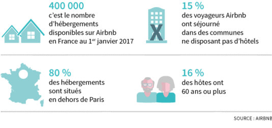 Airbnb a battu des records de fréquentation en France en 2016