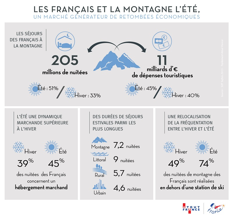 L'été est une période favorable pour le tourisme en montagne - DR : Atout France