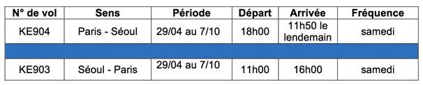 La liaison hebdomadaire supplémentaire entre Paris et Séoul sera opérée aux horaires suivants - DR
