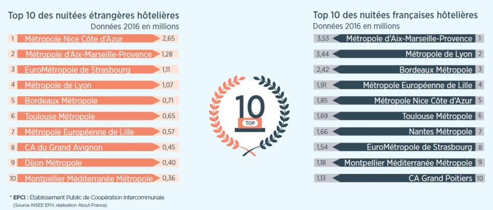 Tourisme urbain hors Paris  : le TOP 10 des villes est ?
