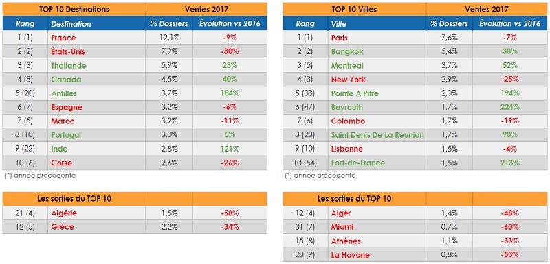 Le baromètre BDV.fr, cliquez sur l'image pour l'agrandir  - DR