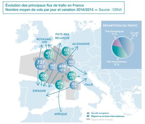 Contrôle aérien : la France 1er pays européen à passer le cap des 3 millions de vols contrôlés par an