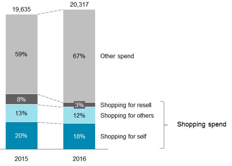 Les touristes chinois dépensent moins en shopping