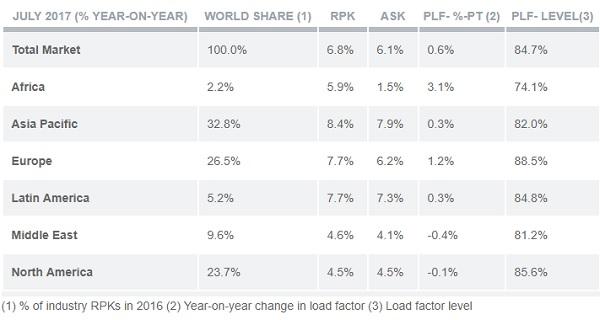 Les statistiques du marché mondial des passages, source : IATA.