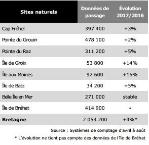 Bretagne : Les professionnels du tourisme se félicitent de la saison estivale 2017