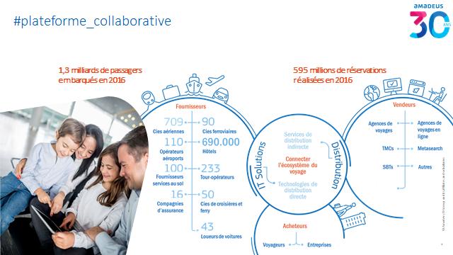Innovation : Amadeus fête ses 30 ans et poursuit ses investissements