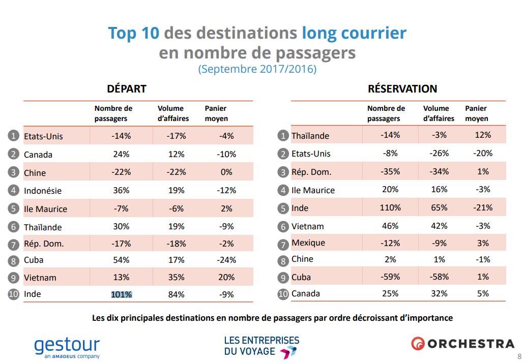 Agences de voyages : les réservations vers la zone Caraïbe en retrait en septembre
