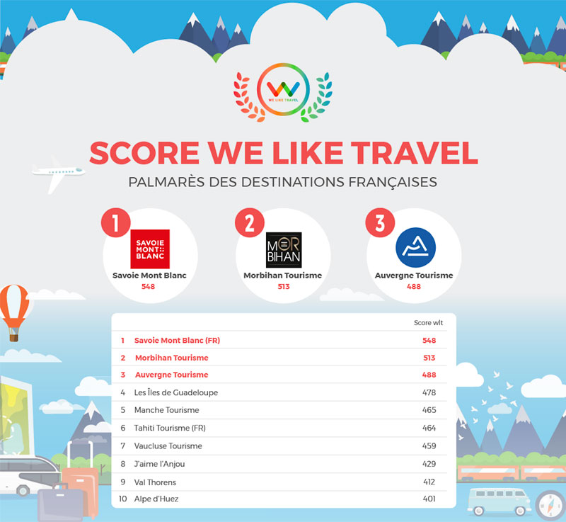 Savoie Mont Blanc arrive en tête du classement - Crédit : We like Travel
