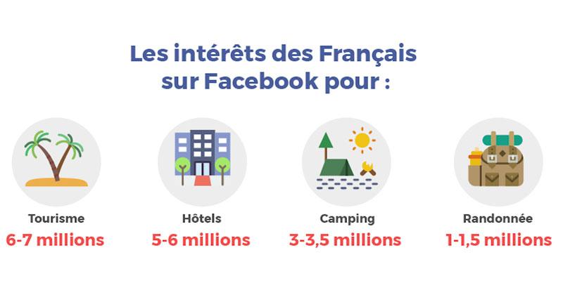 Le tourisme est omniprésent sur les réseaux sociaux - Crédit : We like Travel