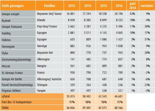 easyJet : 1er transporteur à bas coûts en France en 2016