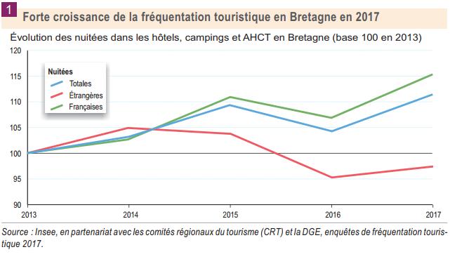 Eté 2017 : la fréquentation touristique reprend des couleurs en Bretagne