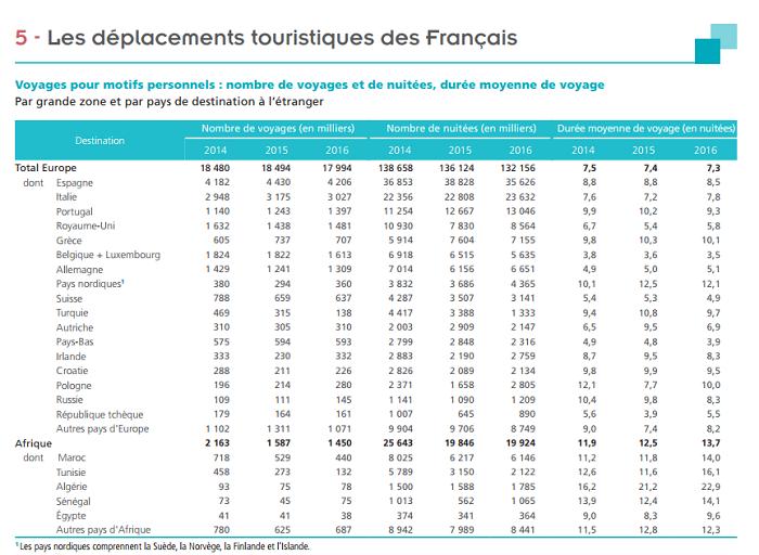 Tourisme des Français : 9 voyages sur 10 effectués en France métropolitaine