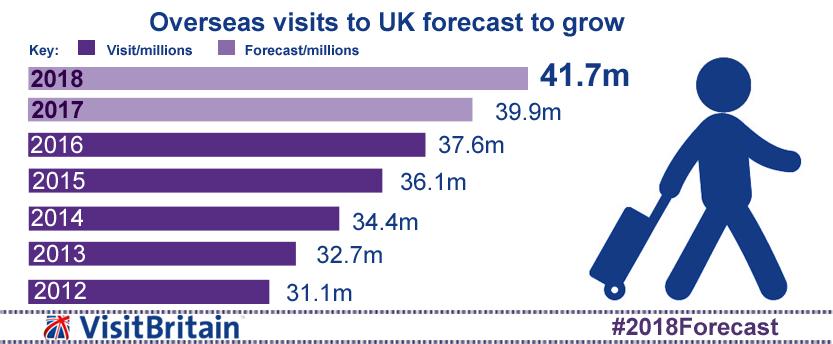VisitBritain espère dépasser le cap des 40 millions de visiteurs en 2018
