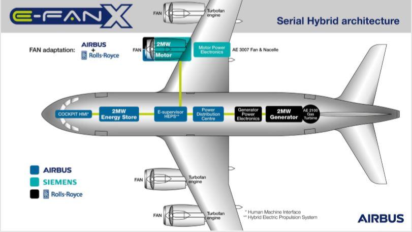 L'avant projet d'avion commercial - DR Avinor