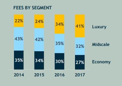 Les pourcentages de revenu générés par les catégories - Crédit photo : AccorHotels