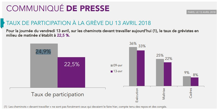 Chiffres publiés par la SNCF - DR