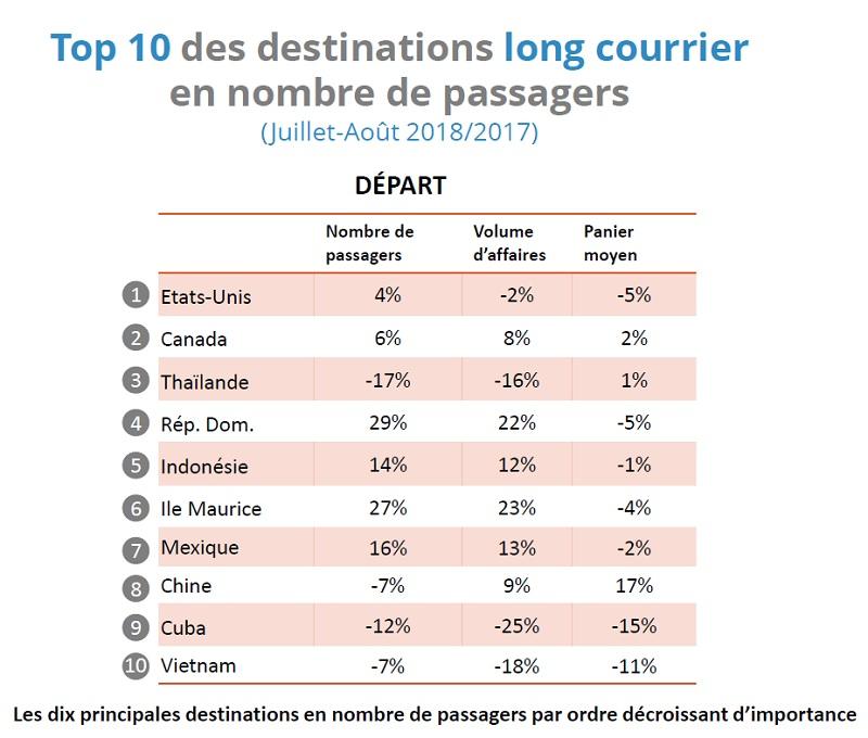 Été 2018 : l'offre moyen-courrier a la cote dans les agences de voyages