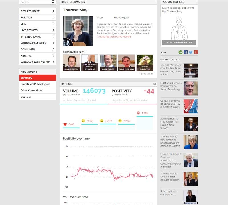 La popularité actuelle de Thérésa May n'est pas très éloigné de celle constatée lors de sa prise de fonction - Crédit photo : capture écran du site yougov.co.uk