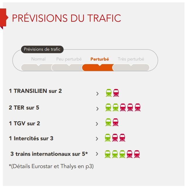 Grève SNCF : 1 TGV sur 2 et 1 Intercités sur 3 prévus jeudi 3 mai 2018