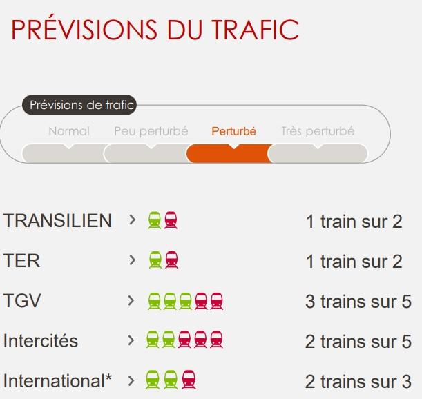 Grève SNCF : 3 TGV sur 5 et 2 Intercités sur 5, mercredi 23 mai 2018