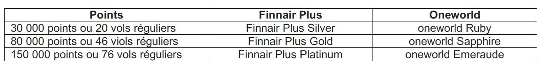 Finnair revoit sa politique de fidélité