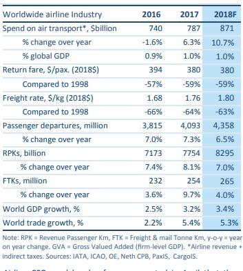 L'industrie aérienne sera des plus dynamiques en 2018 - Crédit photo : IATA