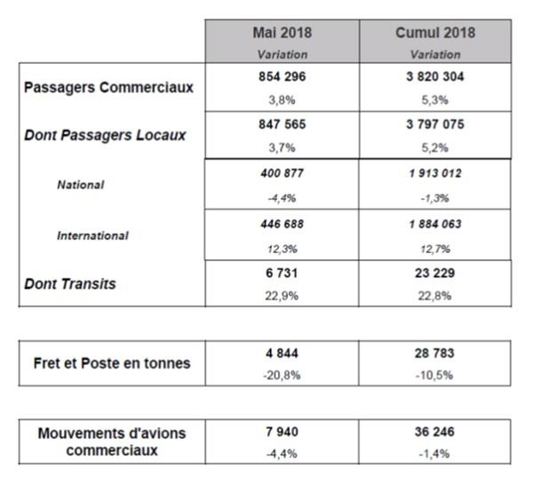 Aéroport de Toulouse : le trafic national chute en mai 2018
