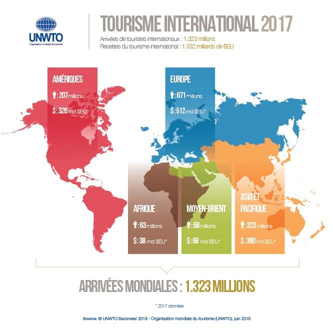 Les arrivées de touristes internationaux en 2018 - DR