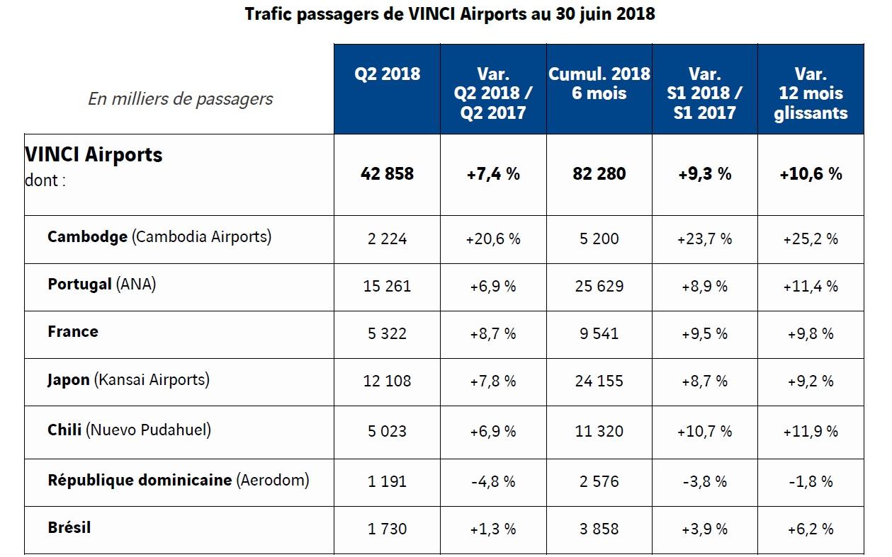 Vinci Airports sans NDL, l'activité décolle fortement au 2e trimestre 2018