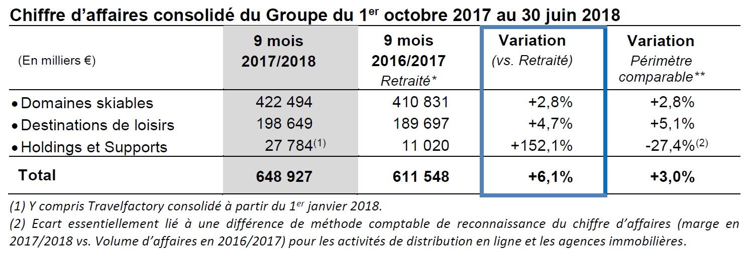 Compagnie des Alpes : le chiffre d'affaires en forte croissance