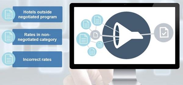 L'intelligence artificielle (IA) fait son apparition chez HRS, avec la mise en place d'un filtre pour combattre les erreurs de prix des systèmes de réservation - Crédit photo : HRS