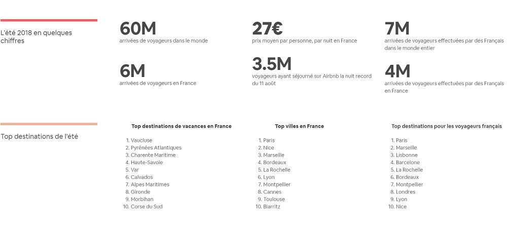 Airbnb : le Vaucluse champion des réservations cet été