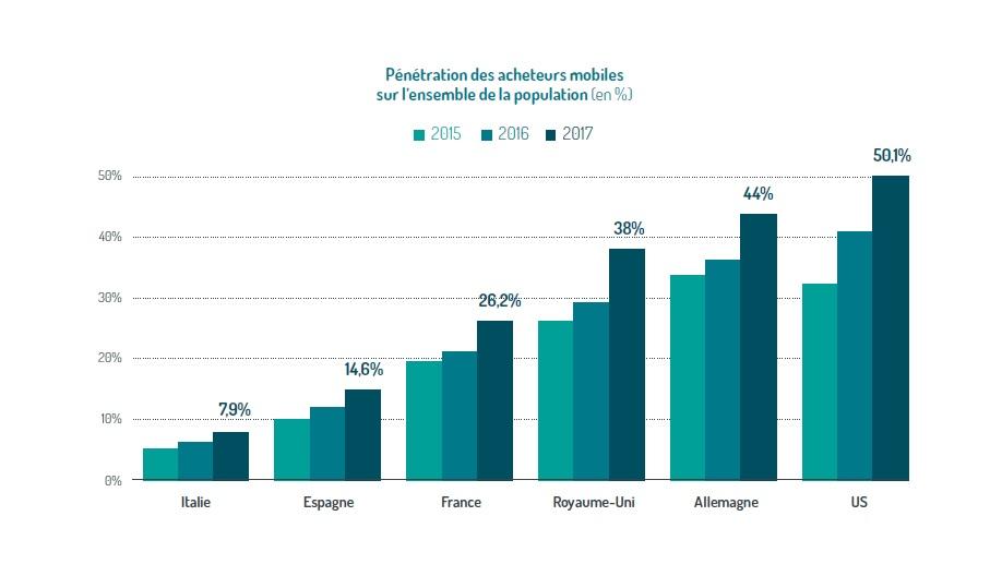 La pénétration des acheteurs mobiles est plus faible en Franque que chez nos amis Anglais ou Allemands - Crédit photo : mmaf