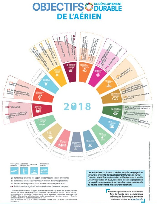 Quels sont les objectifs fixés par l'aérien en terme de développement durable ? - crédit : FNAM