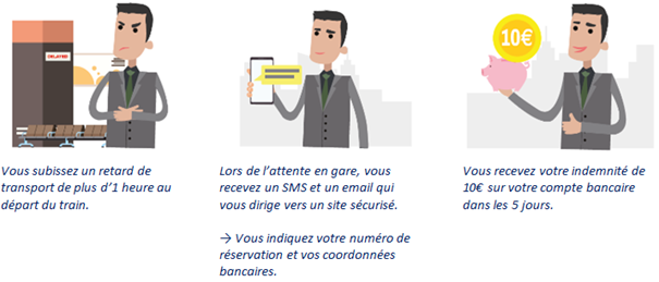 "Retard de train : OUI.sncf et Allianz Travel lancent une assurance ""proactive"""