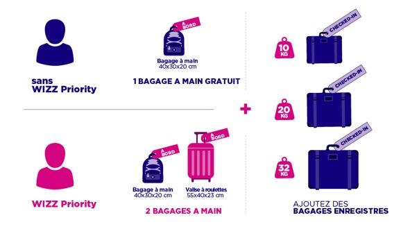 acheter pas cher b8dd1 435cd Après Ryanair, Wizz Air introduit le bagage cabine payant