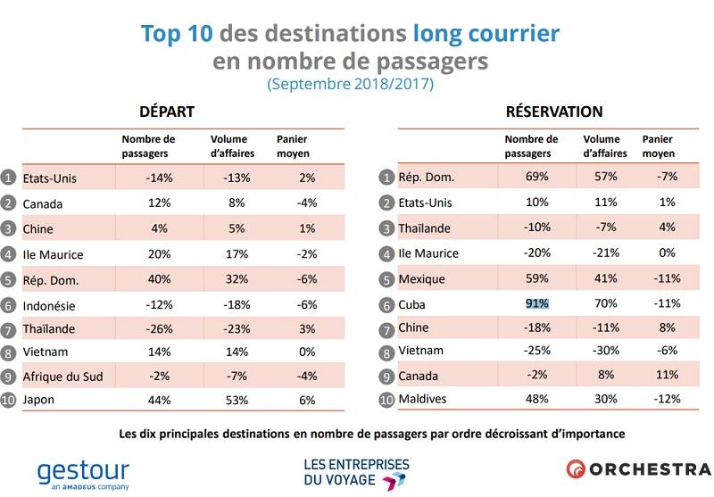 Agences de voyages : Tunisie, Turquie, Egypte en bonne forme en septembre 2018
