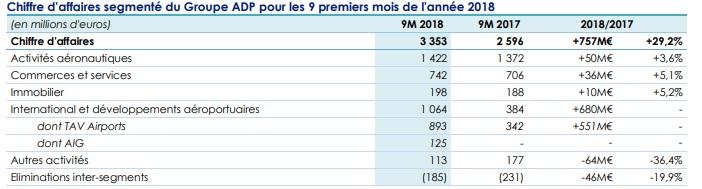 ADP, un chiffre d'affaires (+29,2%) boosté par l'activité à internationale