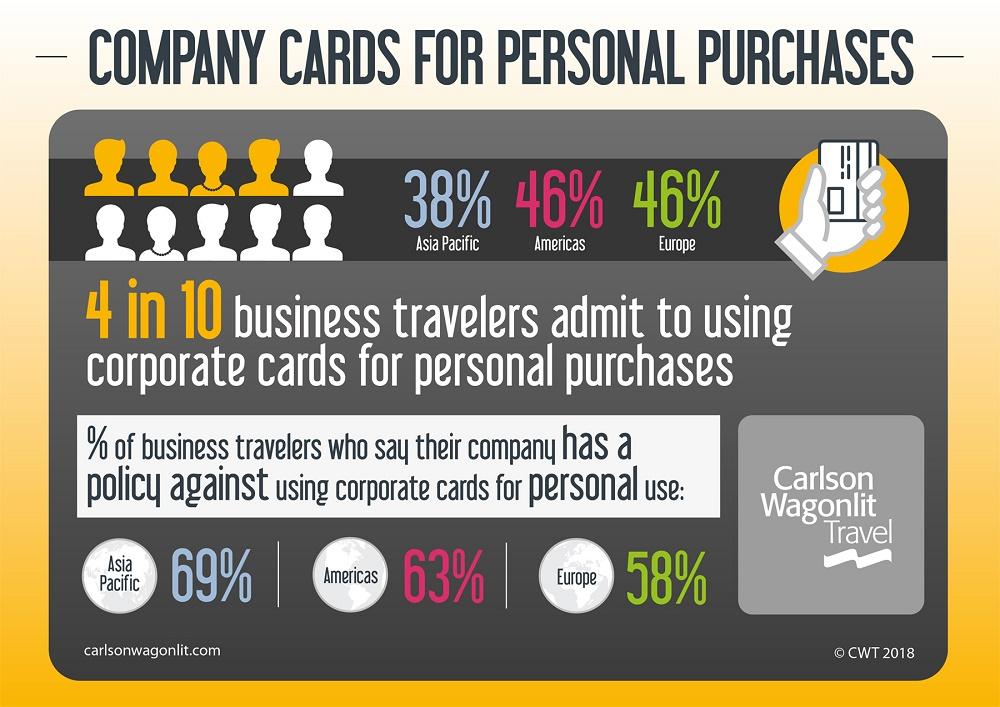 Les résultats de l'étude de CWT sur l'utilisation des cartes d'entreprise par les voyageurs d'affaires - Crédit photo : CWT