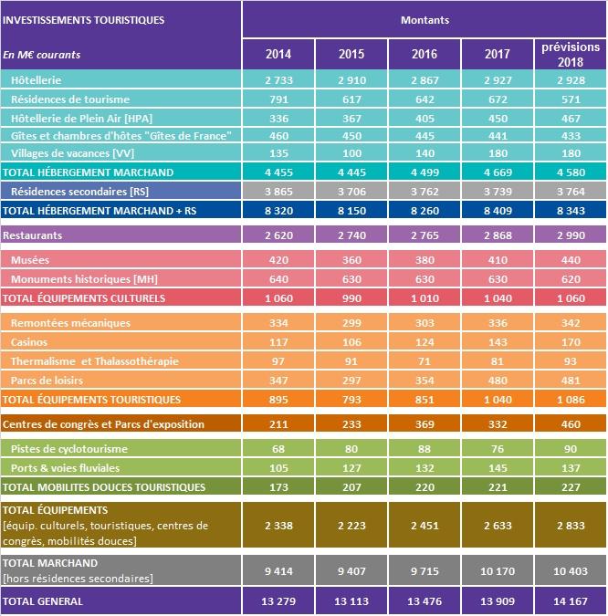 France : hausse des investissements touristiques de 3,2% en 2017