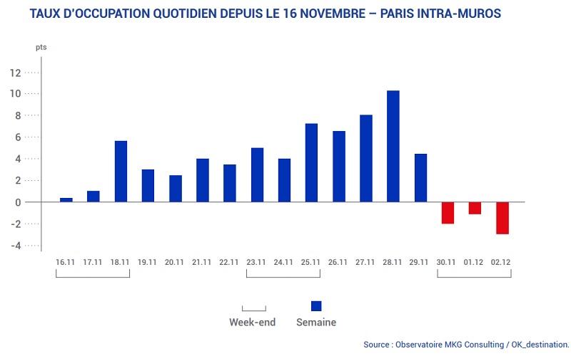 Taux d'occupation quotidien des hôtels de Paris Intra-Muros depuis le 16 novembre 2018 - DR : MKG