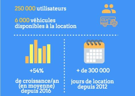 Quelques chiffres de l'activité de l'entreprise - Crédit photo : Yescapa