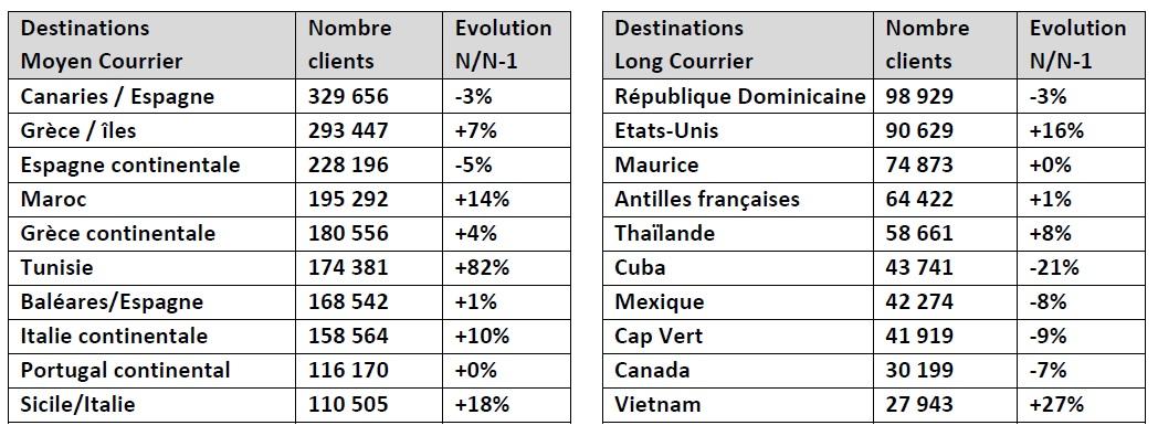 Ventes de voyages : les tour-opérateurs affichent la meilleure croissance depuis 10 ans