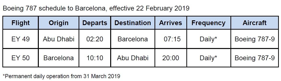 Le plan de vols entre Barcelone et Abou Dabi - Crédit photo : Etihad Airways