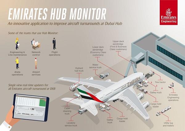 Emirates se dote d'un outil pour réduire les délais de rotation - Crédit photo : Emirates