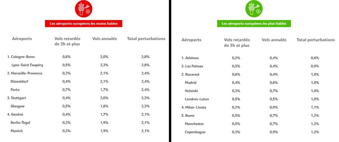 Le classement de la ponctualité des aéroports selon Flightright - Crédit photo : Flightright