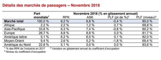 Les chiffres de novembre 2018 de IATA - DR
