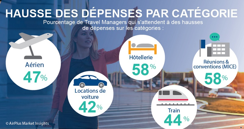 Business travel : les travel managers optimistes pour 2019
